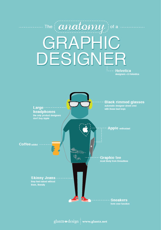 The Anatomy of A Graphic Designer